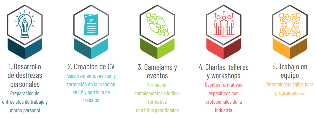 Destrezas adquiridas durante el curso online de diseño de videojuegos